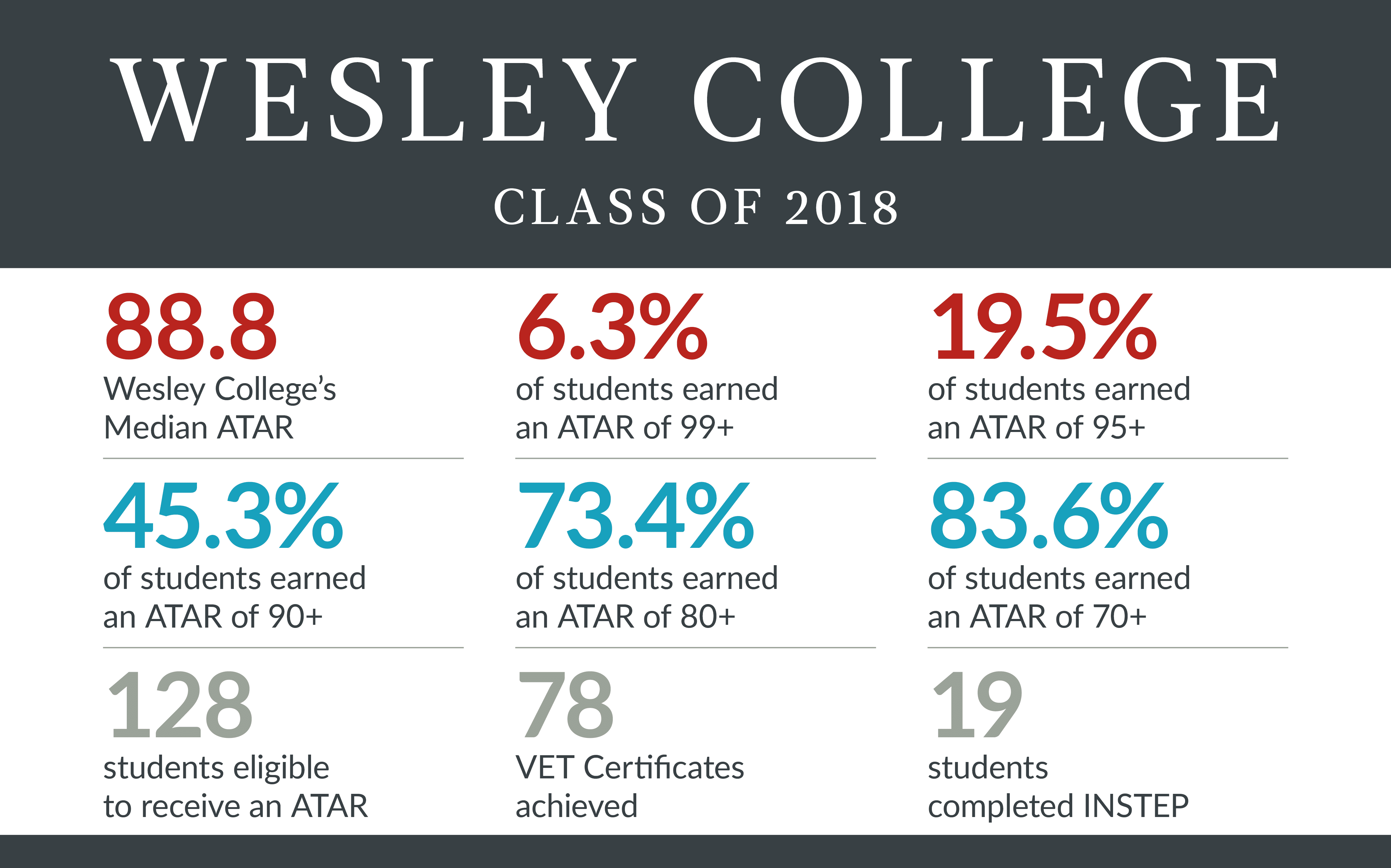 Academics graphic showing Wesley College's ATAR average of 88.8.