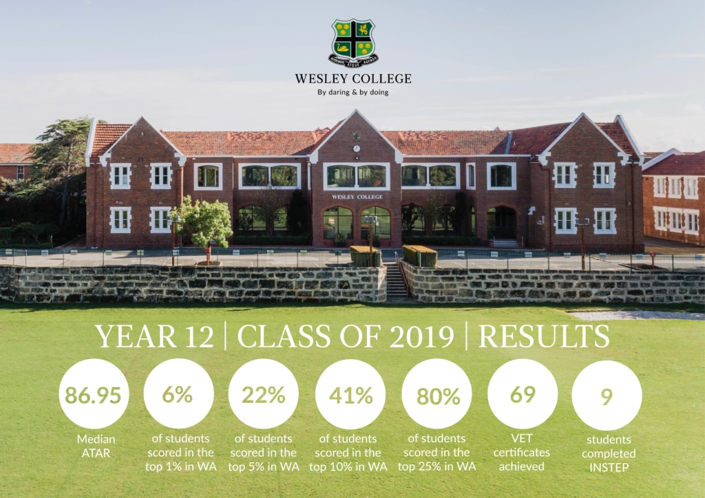 2020 ATAR results Wesley College